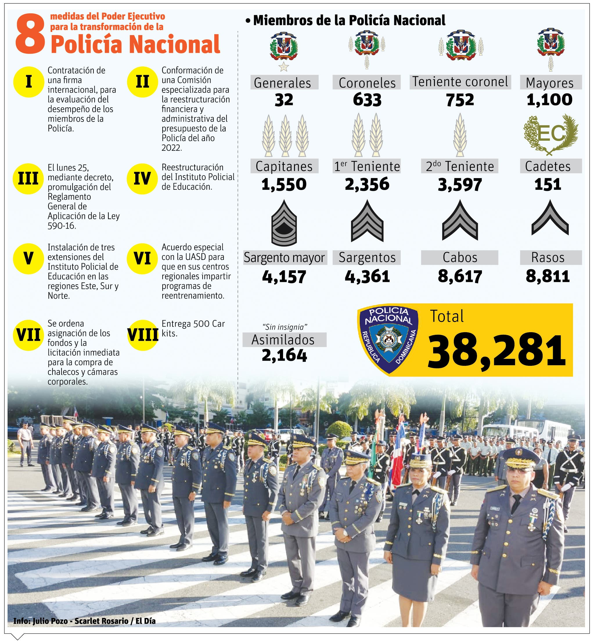 """Luis Abinader: """"Hoy comienza la transformación de  Policía Nacional"""""""